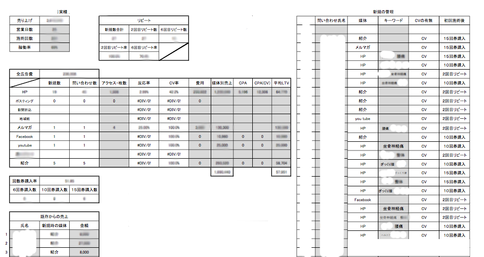 実際に使用している1ヶ月の売上表(右側が新規の問い合わせ数)